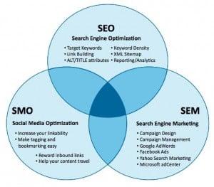 SEO, SEM y Social Media